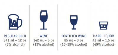 Standard Drink Sizes (Adapted from: The Chief Public Health Officer's Report on the State of Public Health in Canada, 2014: Public Health in the Future