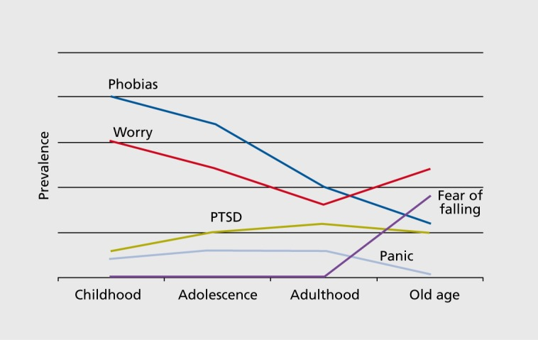 Changes in anxiety disorder presentation across the lifespan. (Dialogues Clin Neurosci. 2011 Dec; 13(4): 381–399.)
