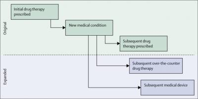 The Prescribing Cascade. Rochon, P. A., & Gurwitz, J. H. (2017). The prescribing cascade revisited. The Lancet, 389(10081), 1778-1780.
